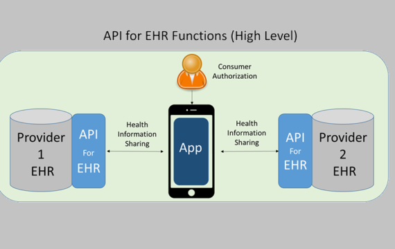 APIs can provide unprecedented patient access to health data